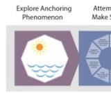 Anchoring Phenomenon Routine - Storyline Tool