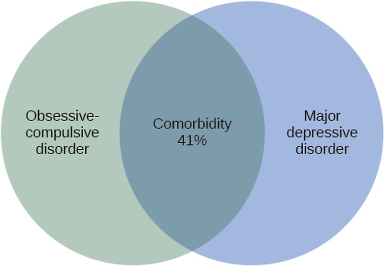Diagnosing and Classifying Psychological Disorders