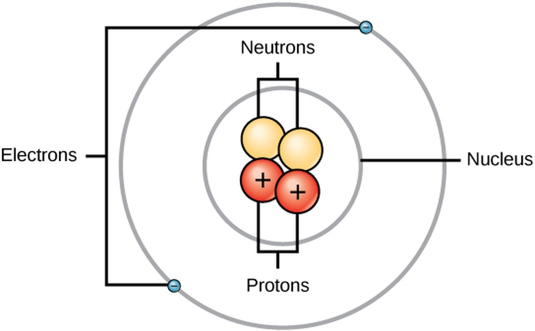 Nitrogen Atomic Nucleus Diagram Diy Enthusiasts Wiring Diagrams