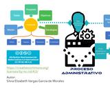 Introducción al proceso administrativo empresarial