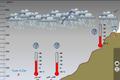 تأثير عامل الارتفاع وعامل القرب أو البعد من البحر في المناخ