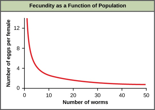 Population Dynamics and Regulation