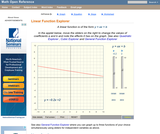 Linear function graph display
