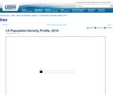 I-5 Population Density Profile, 2010