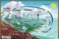 Water: Modeling a Watershed by T. Kabealo & B. Cullinan (42.WCS)