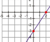 Point-Slope and Standard Form