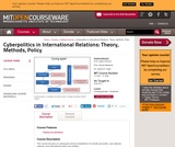 Cyberpolitics in International Relations: Theory, Methods, Policy, Fall 2011