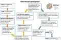 STEM Storyline Development Process