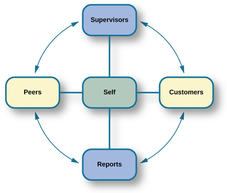 Human Factors Psychology and Workplace Design