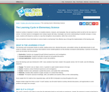 The Learning Cycle in Elementary Science