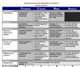 OER-UCLouvain: Evaluation de la communication écrite et orale d'un projet d'apprentissage en équipe